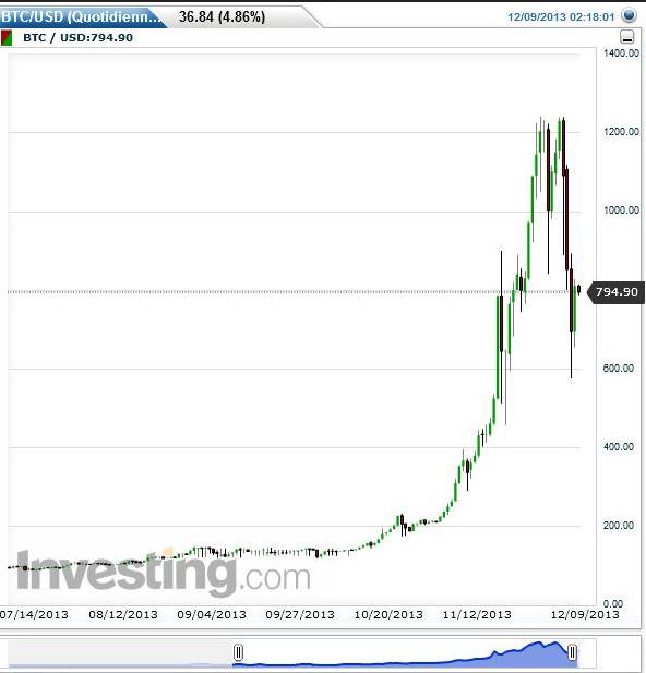 Bitcoin / file d'informations en continu Bitcoi10
