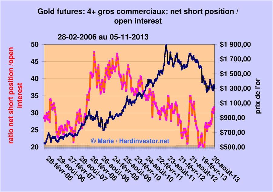 Marché or et argent /Comex / positions des bullions banks / infos en mensuel - Page 5 Gold_410