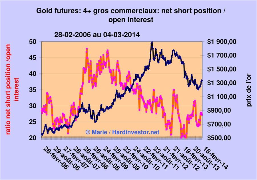 Marché or et argent /Comex / positions des bullions banks / infos en mensuel - Page 5 Gold_412