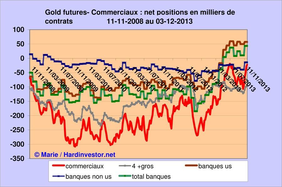 Marché or et argent /Comex / positions des bullions banks / infos en mensuel - Page 5 Gold_b13