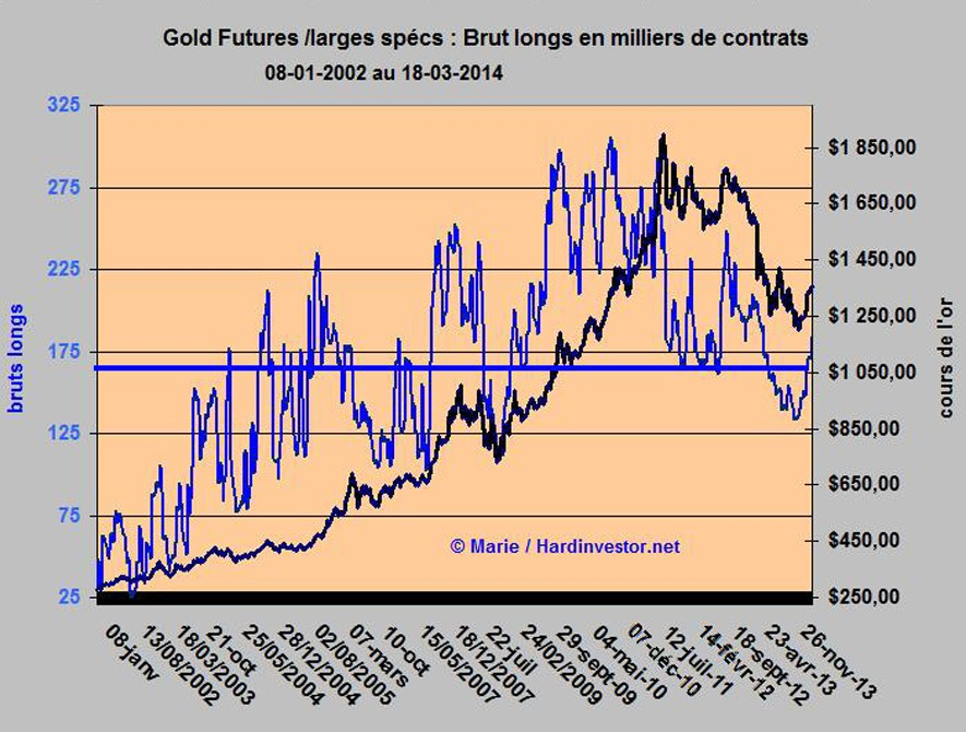 Fin de la correction de l'or? / Cot gold Gold_l13