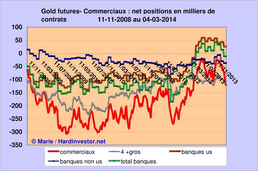 Marché or et argent /Comex / positions des bullions banks / infos en mensuel - Page 5 Gold_r11