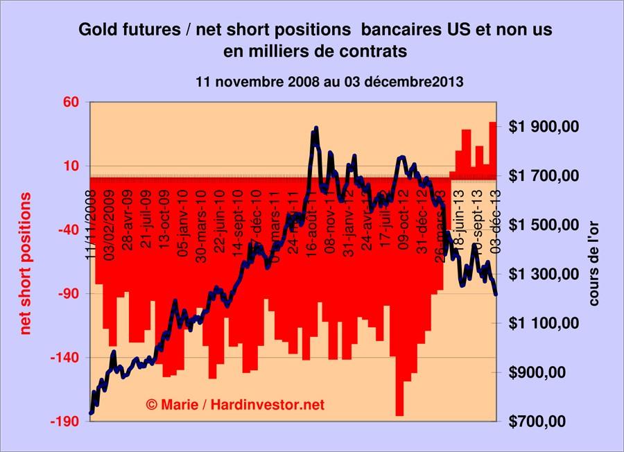 Marché or et argent /Comex / positions des bullions banks / infos en mensuel - Page 5 Gold_t10