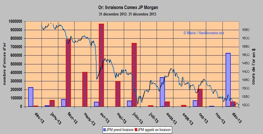 Rush sur l'or physique et livraisons Comex de JP Morgan Jpm1bi10