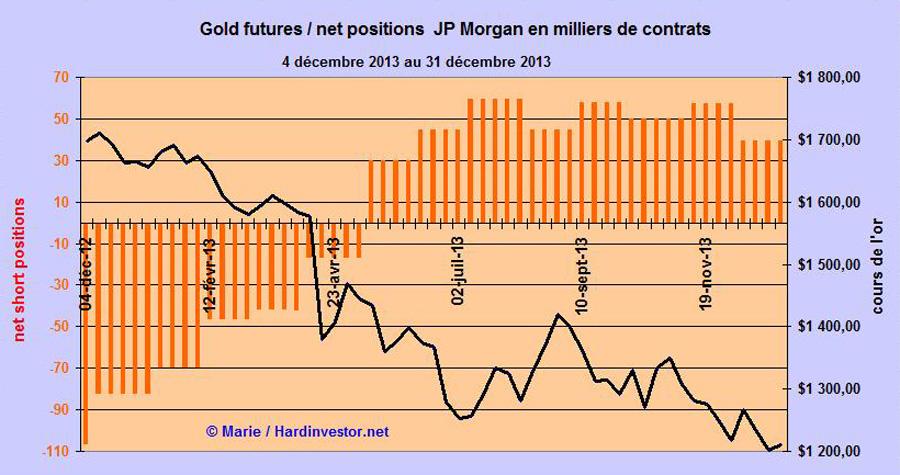 Marché or et argent /Comex / positions des bullions banks / infos en mensuel - Page 5 Jpm_go10