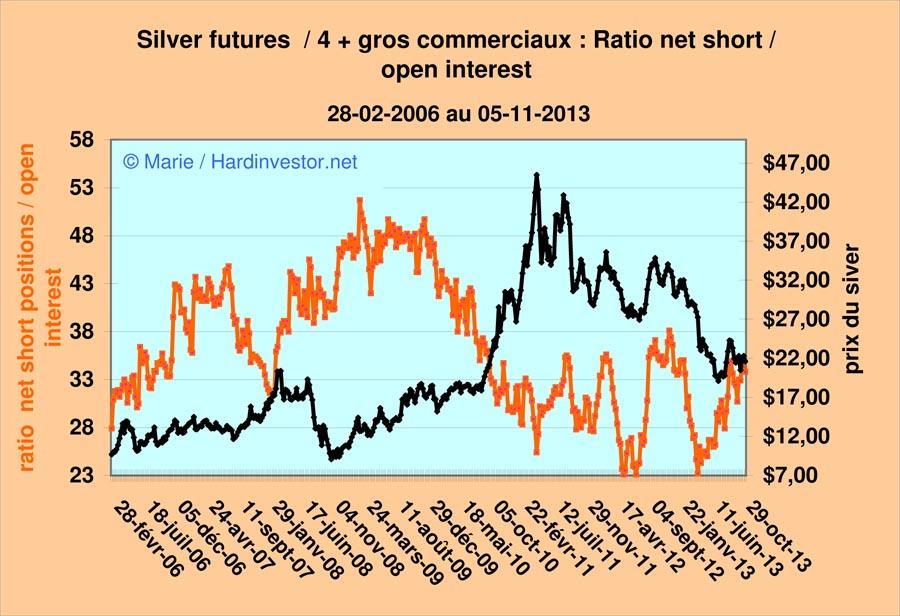Marché or et argent /Comex / positions des bullions banks / infos en mensuel - Page 5 Silver12
