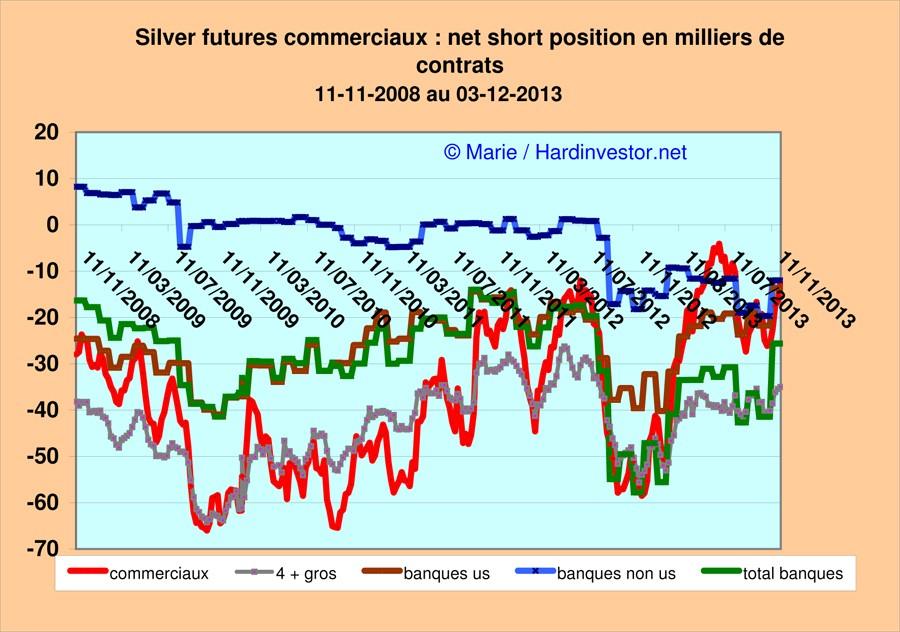 Marché or et argent /Comex / positions des bullions banks / infos en mensuel - Page 5 Silver13