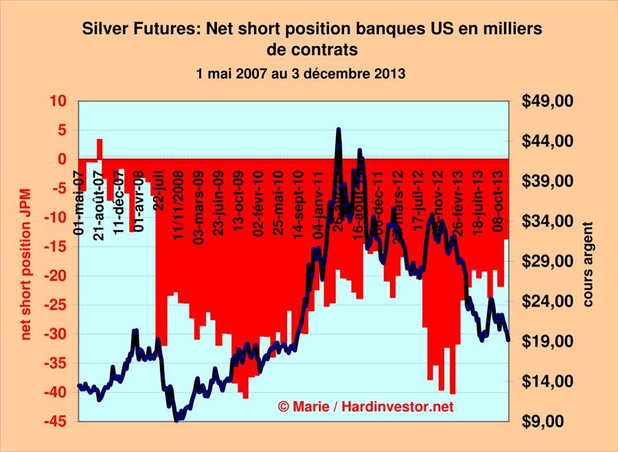 Marché or et argent /Comex / positions des bullions banks / infos en mensuel - Page 5 Silver14