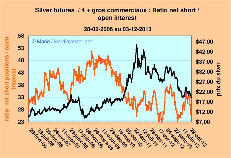 Marché or et argent /Comex / positions des bullions banks / infos en mensuel - Page 5 Silver15