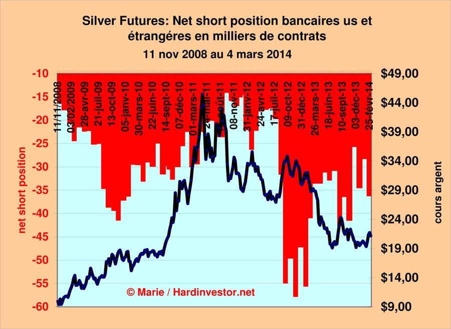 Marché or et argent /Comex / positions des bullions banks / infos en mensuel - Page 5 Silver16