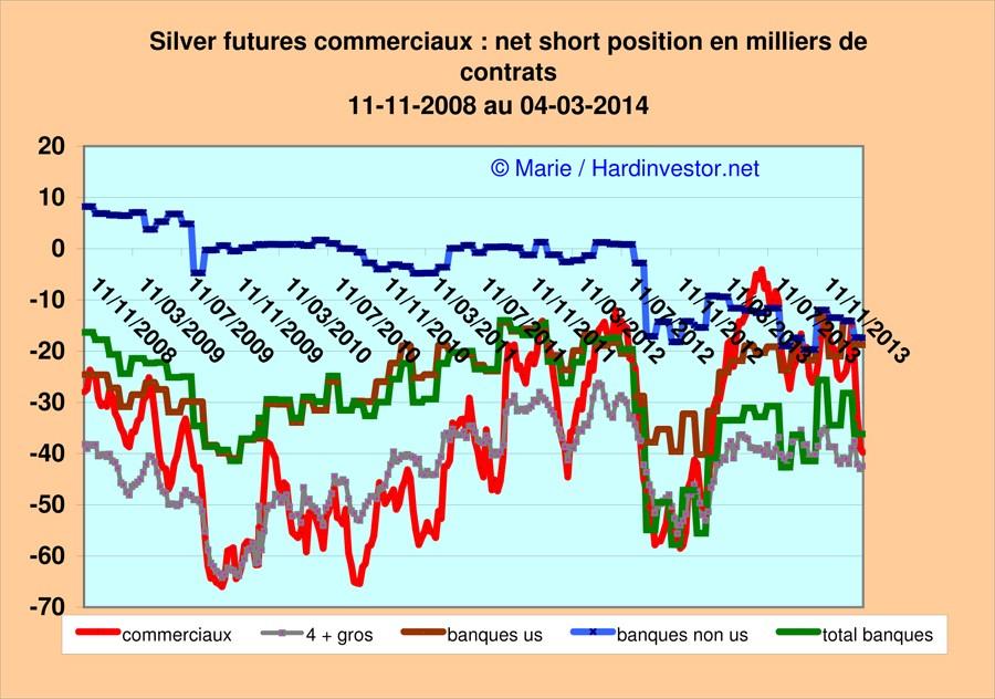 Marché or et argent /Comex / positions des bullions banks / infos en mensuel - Page 5 Silver17