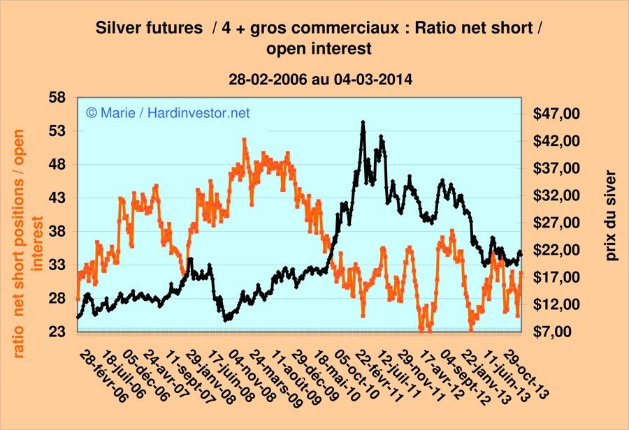 Marché or et argent /Comex / positions des bullions banks / infos en mensuel - Page 5 Silver18