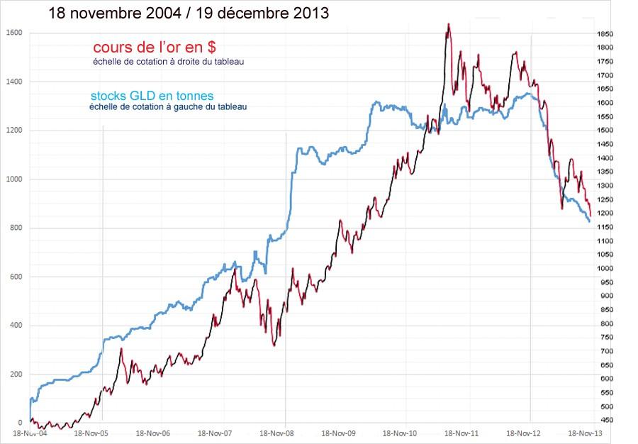 Evolution  des stocks d'or GLD et désinformation Stocks10