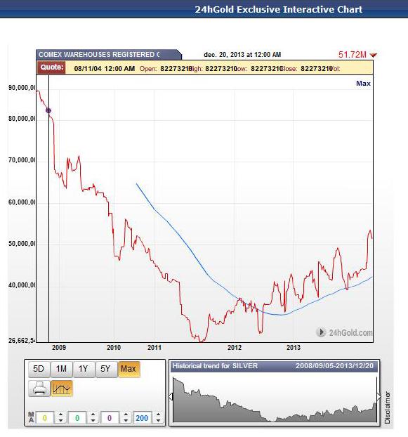 stocks d'argent du Comex / suivi des statistiques /graphes - Page 2 Stocks12