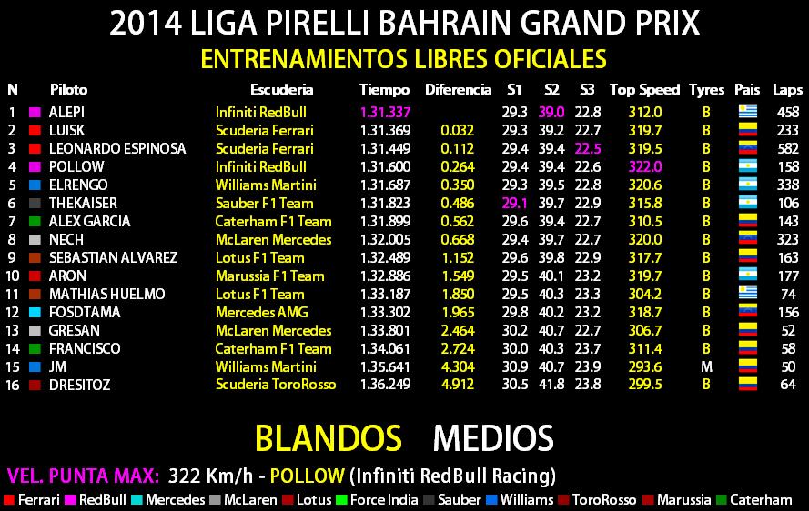 2014 LIGA PIRELLI GULF AIR BAHRAIN GRAND PRIX Entren14