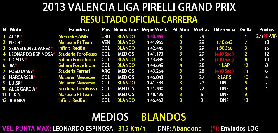 16 - Gran Premio de España, Valencia Result15