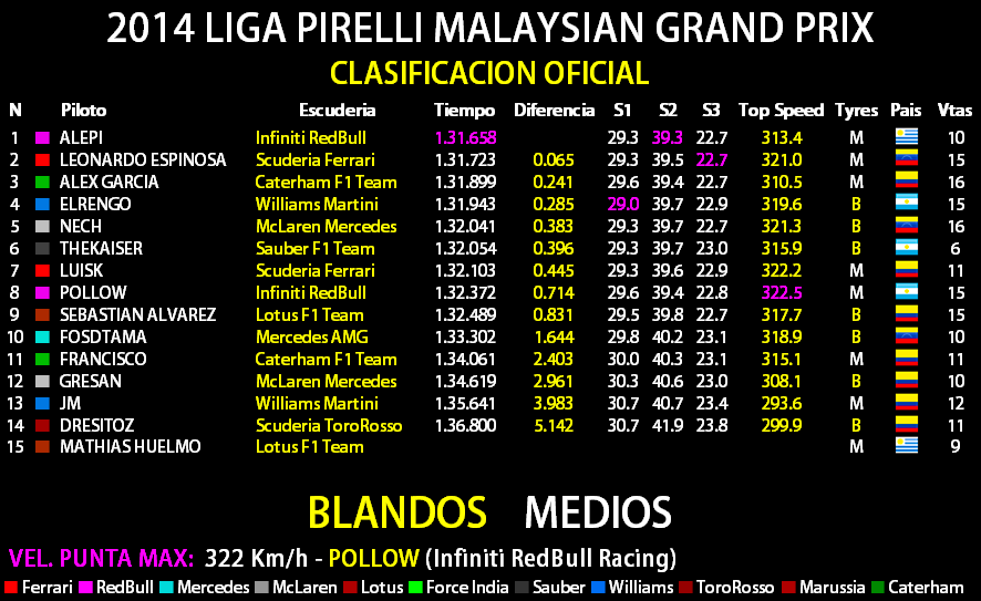 2014 LIGA PIRELLI GULF AIR BAHRAIN GRAND PRIX Result26