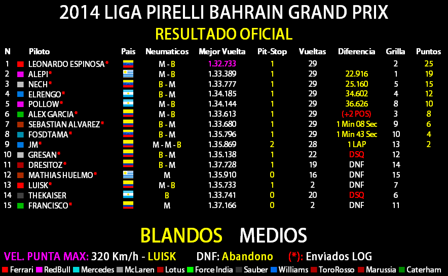 2014 LIGA PIRELLI GULF AIR BAHRAIN GRAND PRIX Result29