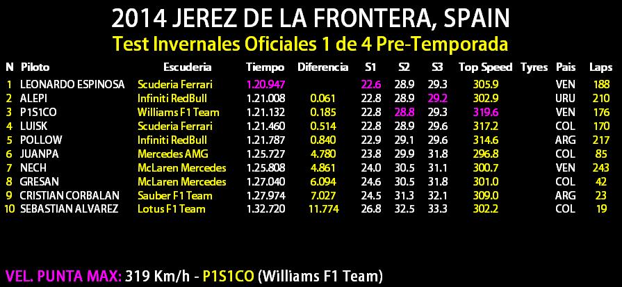 Test Invernales 2014 - Jerez de la Frontera, España Test_210
