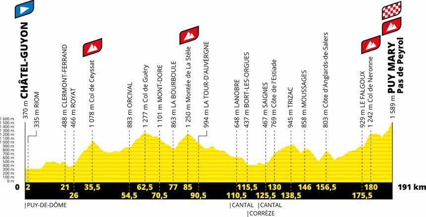 Tour de France 2020 : Arrivée au Pas de Peyrol (Puy Mary) - Page 2 860_pr10