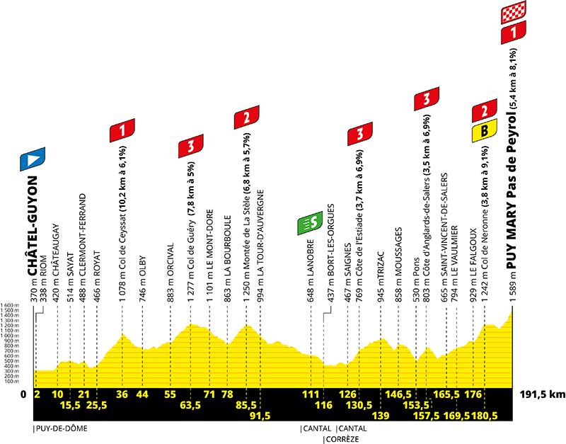 Tour de France 2020 : Arrivée au Pas de Peyrol (Puy Mary) - Page 7 Edr1cq10