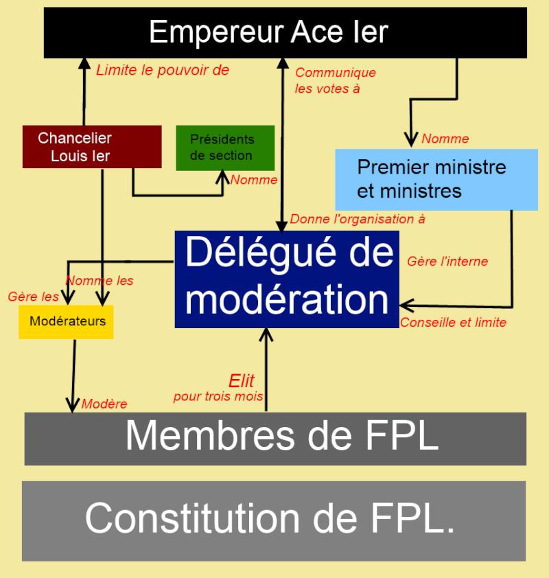 Le gouvernement de FPL Sans_t11