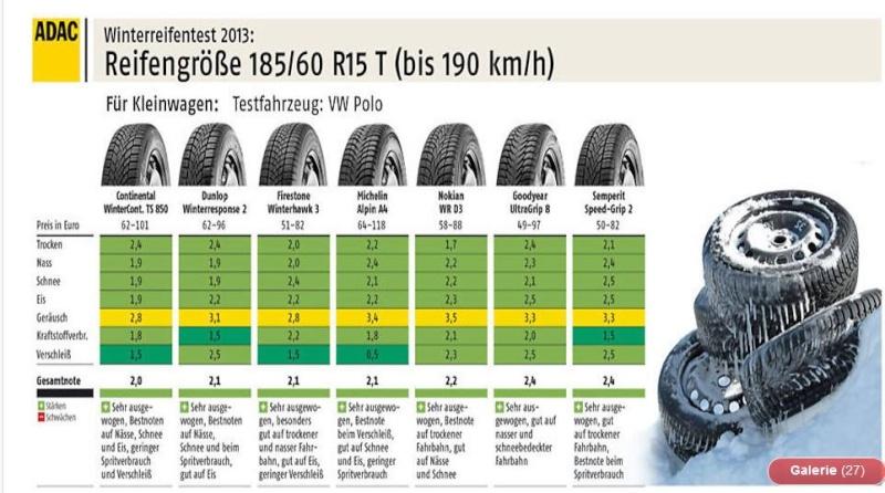 Der ADAC hat seinen Winterreifen Test 2013 draußen .Welche Reifen sind gut und von welchen läßt man lieber die Finger .. 1_110