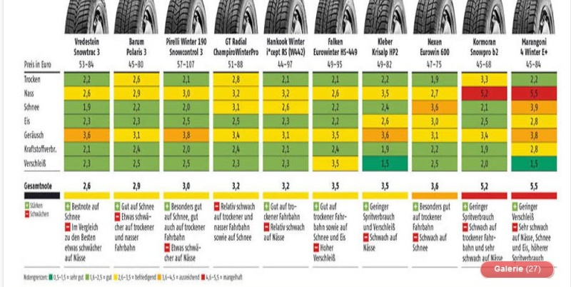 Der ADAC hat seinen Winterreifen Test 2013 draußen .Welche Reifen sind gut und von welchen läßt man lieber die Finger .. 2_210