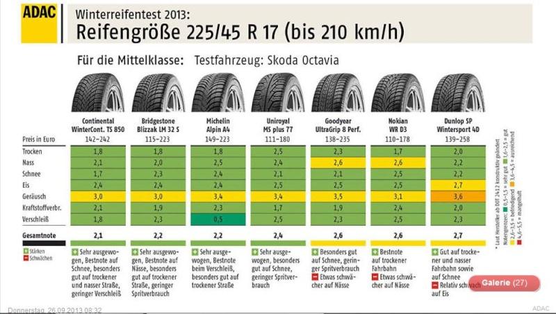 Der ADAC hat seinen Winterreifen Test 2013 draußen .Welche Reifen sind gut und von welchen läßt man lieber die Finger .. 3_310