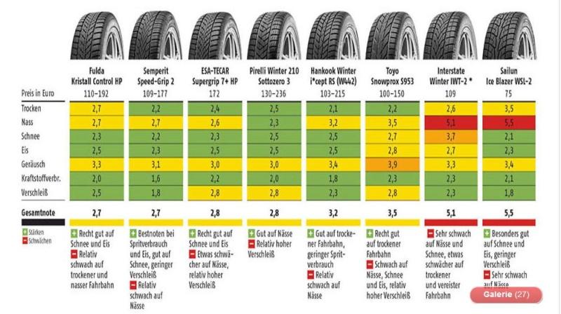 Der ADAC hat seinen Winterreifen Test 2013 draußen .Welche Reifen sind gut und von welchen läßt man lieber die Finger .. 4_410