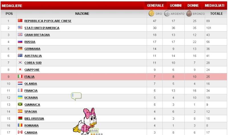 medagliere olimpico Medag10