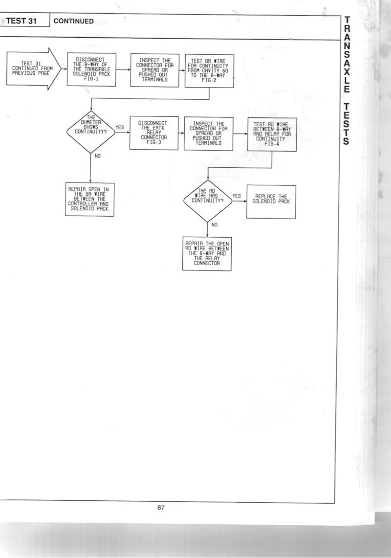 Boite auto en LImp mode s2 Test_311