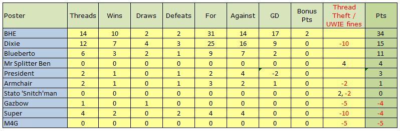 Match Thread league 2013-14 season - Page 7 Captu119