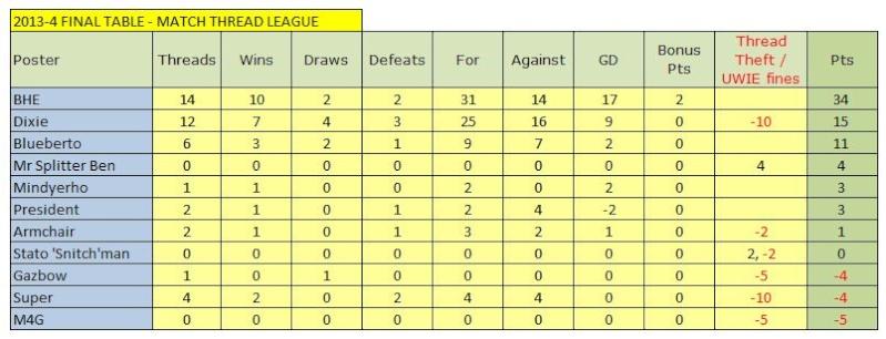 Match Thread league 2013-14 season - Page 7 Captu123
