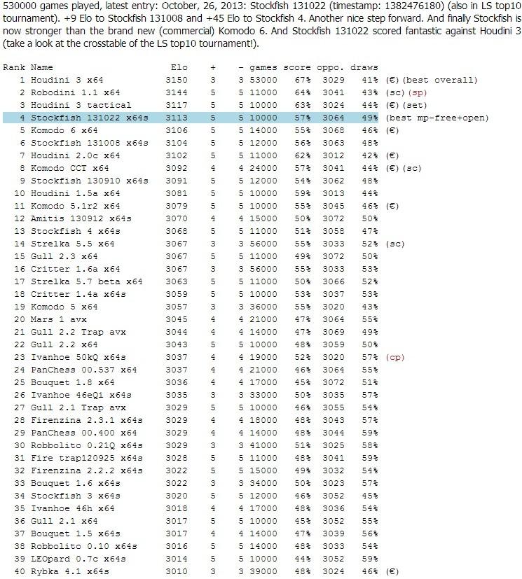 The LightSpeed ratinglist (Engines) Ls14