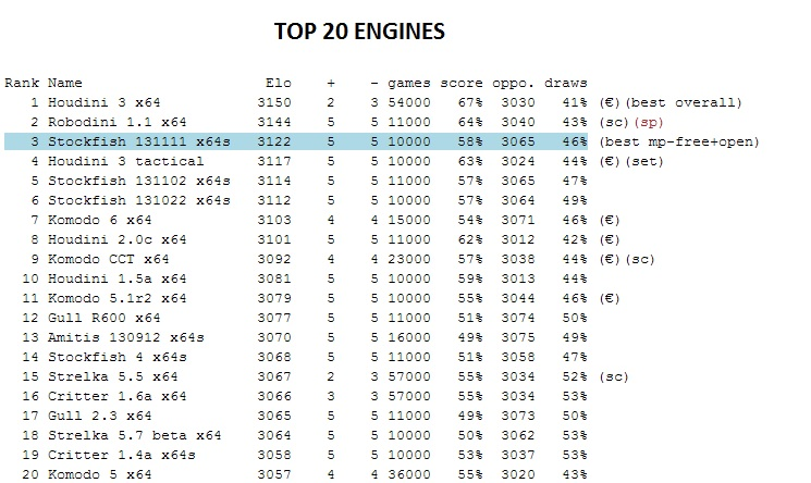 The LightSpeed ratinglist (Engines) Ls16