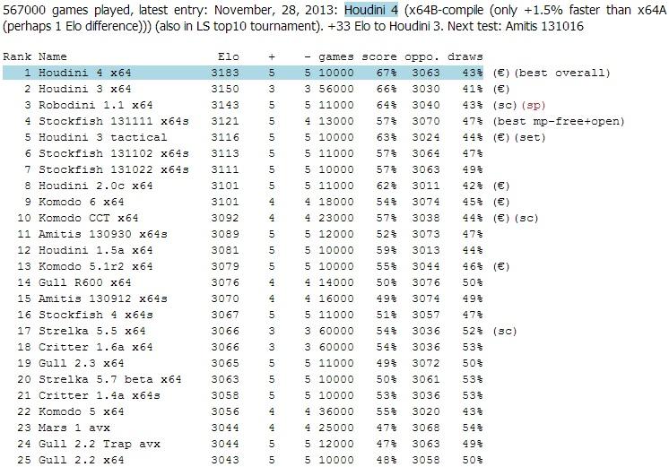 The LightSpeed ratinglist (Engines) Ls17