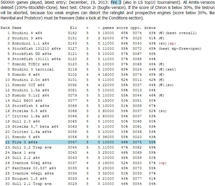 The LightSpeed ratinglist (Engines) Ls19