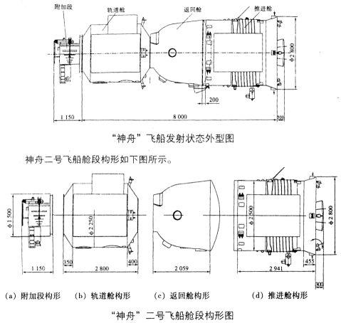 Comparaison Soyouz- Shenzhou7 Zsjedi10
