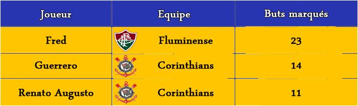 [FIFA 14] [Carrière Matix] Fluminense (Un Suisse au Brasileiro) - Page 2 Classe11