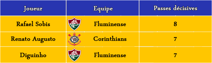 [FIFA 14] [Carrière Matix] Fluminense (Un Suisse au Brasileiro) - Page 2 Classe12
