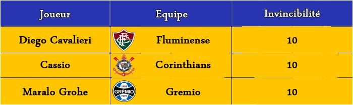 [FIFA 14] [Carrière Matix] Fluminense (Un Suisse au Brasileiro) - Page 2 Classe13