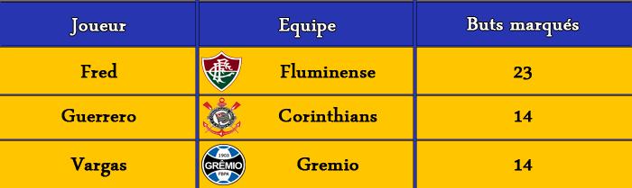 [FIFA 14] [Carrière Matix] Fluminense (Un Suisse au Brasileiro) - Page 2 Classe15