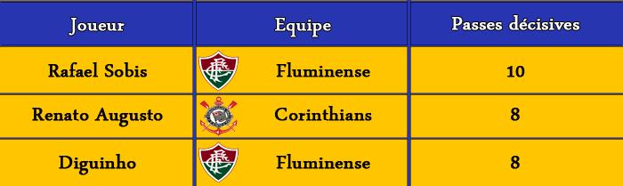 [FIFA 14] [Carrière Matix] Fluminense (Un Suisse au Brasileiro) - Page 2 Classe16