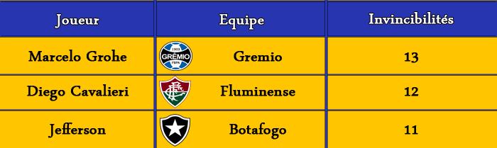 [FIFA 14] [Carrière Matix] Fluminense (Un Suisse au Brasileiro) - Page 2 Classe17