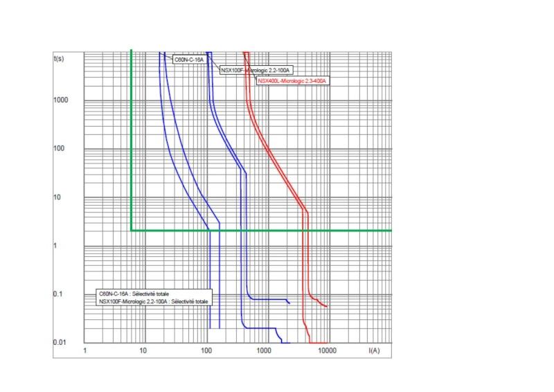 Sélectivité avec déclencheur magnéto-thermique et différentiel  Select11
