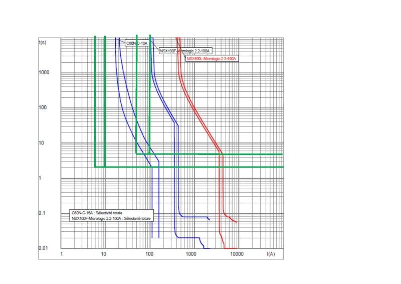 Sélectivité avec déclencheur magnéto-thermique et différentiel  Select13