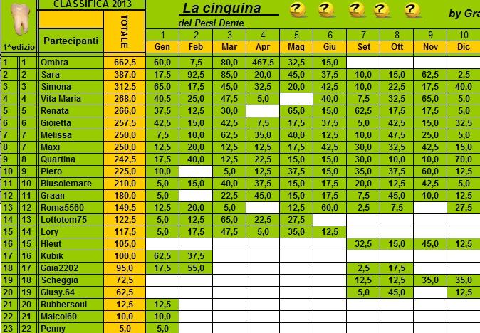 Classifica Annuale Persi-Dente Cla127