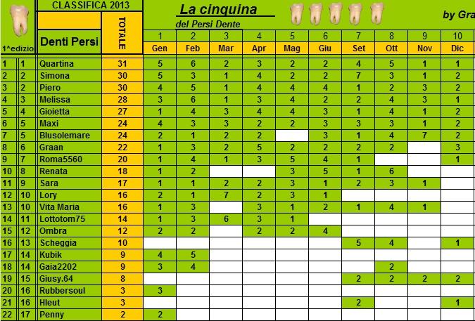 Classifica Annuale Persi-Dente Cla227