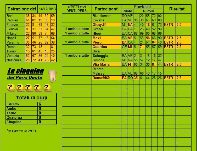 Persi-dente dal 17.12.13 al 21.12.13 Cla52